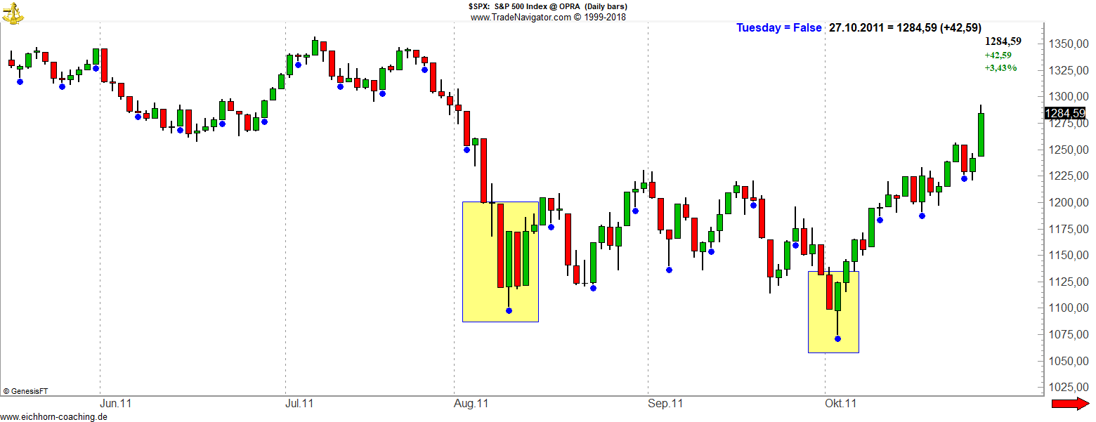 SPX 2011 - Turnaround Tuesday