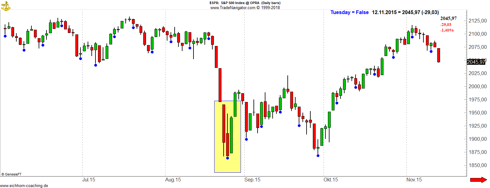 SPX 2015 - Turnaround Tuesday