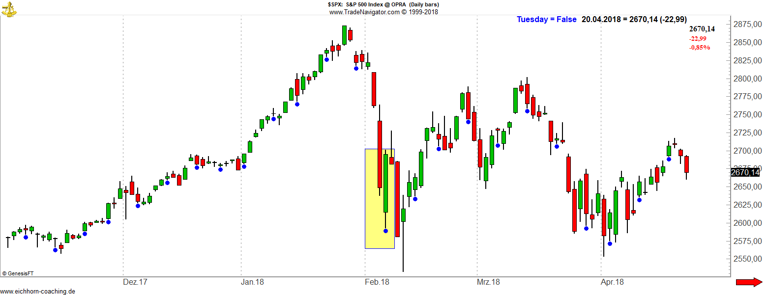 SPX 2018 - Turnaround Tuesday