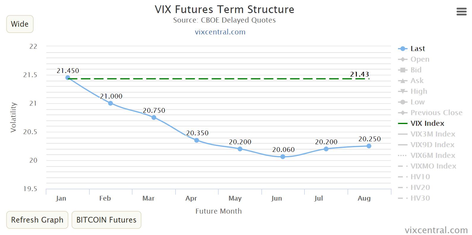 Backwardation in den VIX-Futures - VXX