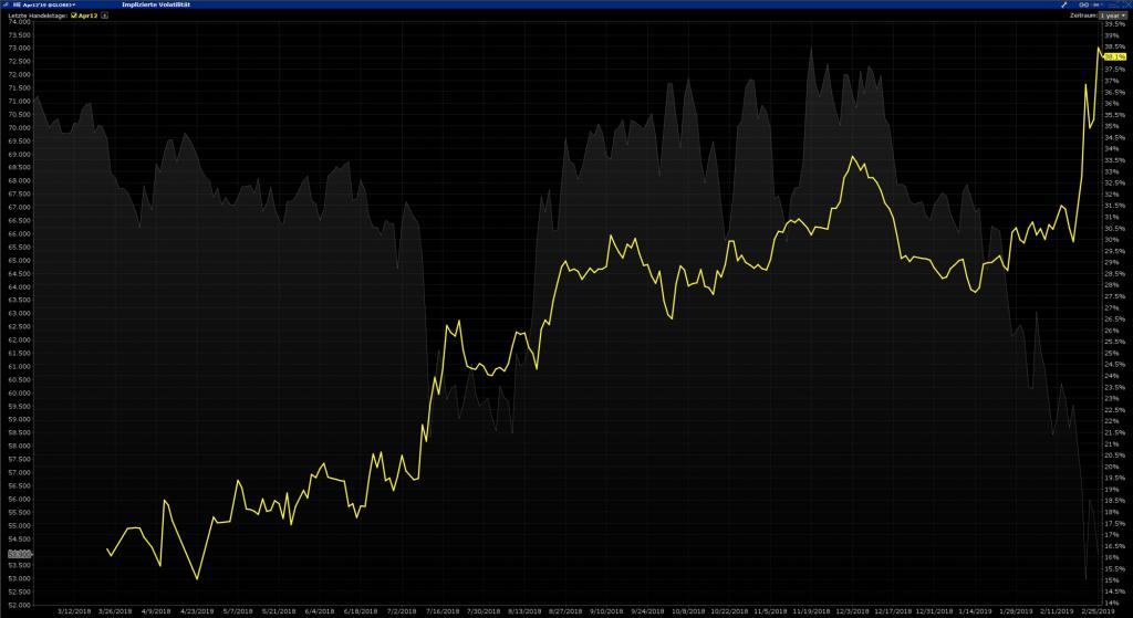 Lean Hogs Implied Volatility