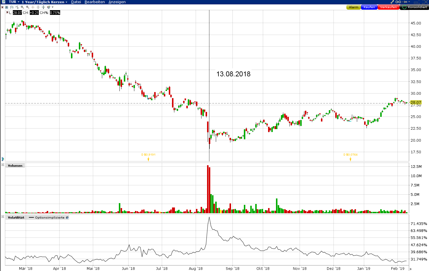 Preis-Chart TUR