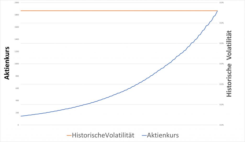 Historische Volatilität