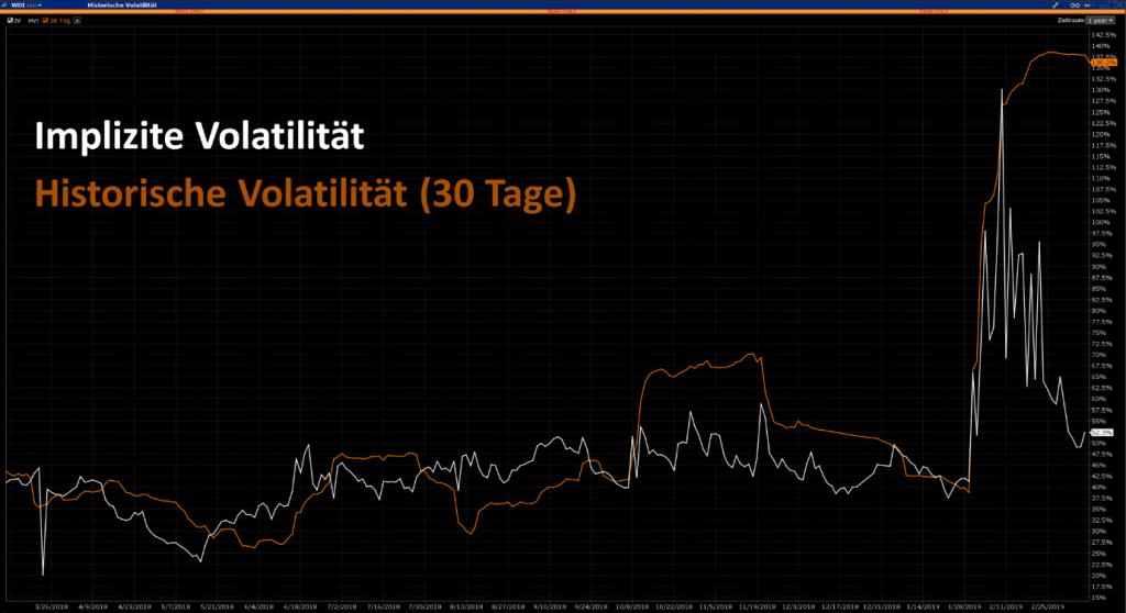 Wirecard Implizite Volatilität