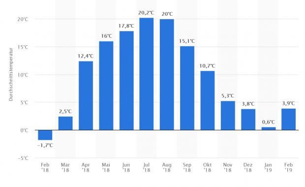 Temperatur_Statistik