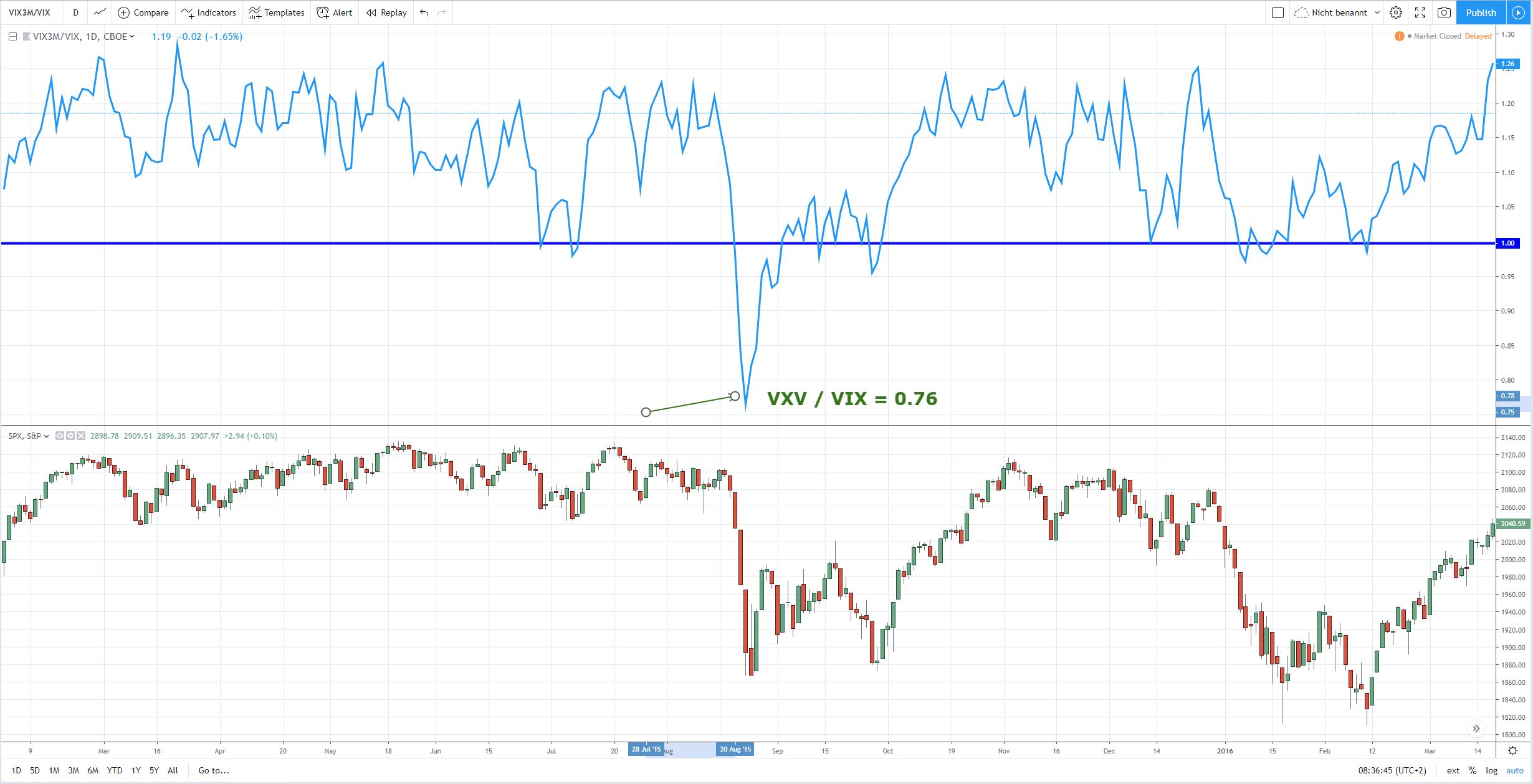 VXV-VIX-Ratio Beispiel Aug 2015