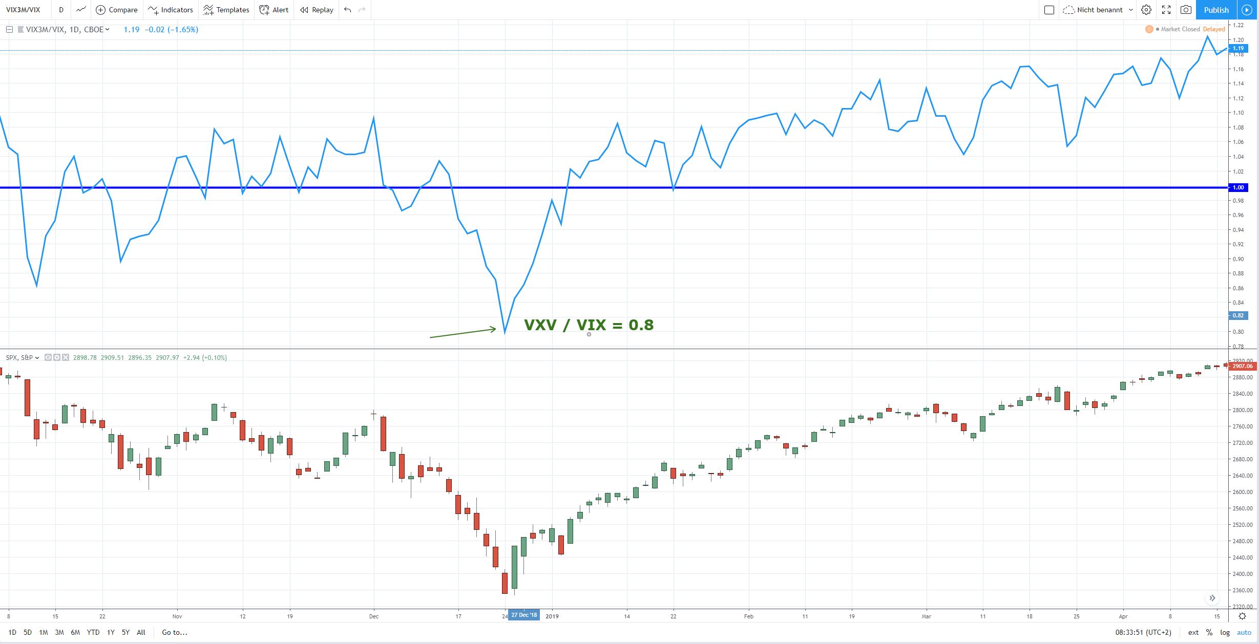 VXV-VIX-Ratio Beispiel Dezember 2018