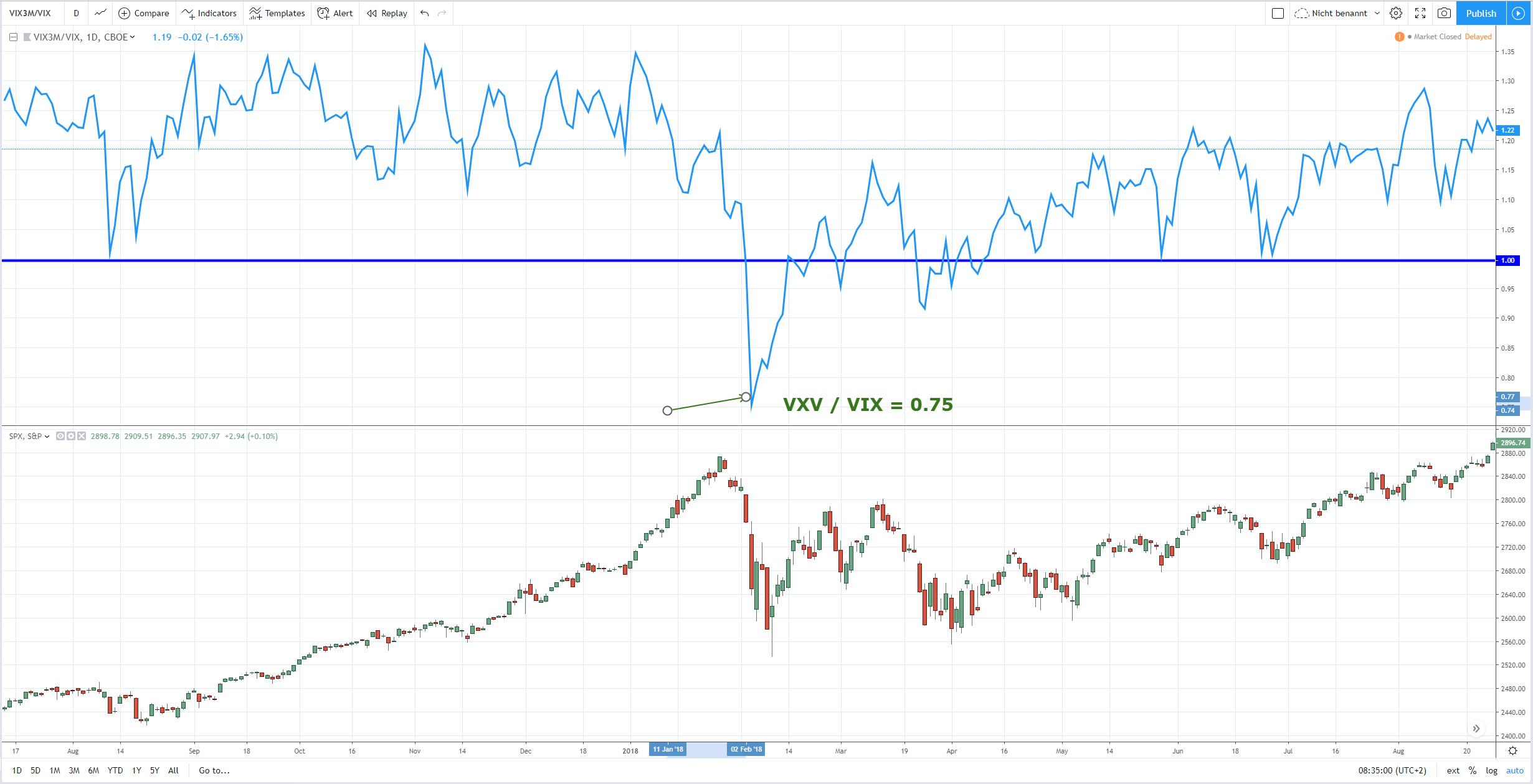 VXV-VIX-Ratio Beispiel Februar 2018