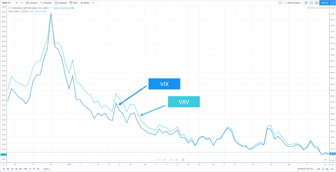 VXV VIX