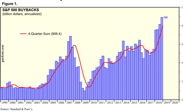 Stockbuybacks - Aktienrückkäufe