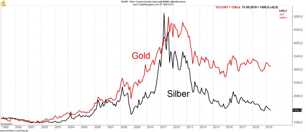 Silber Gold Korrelation