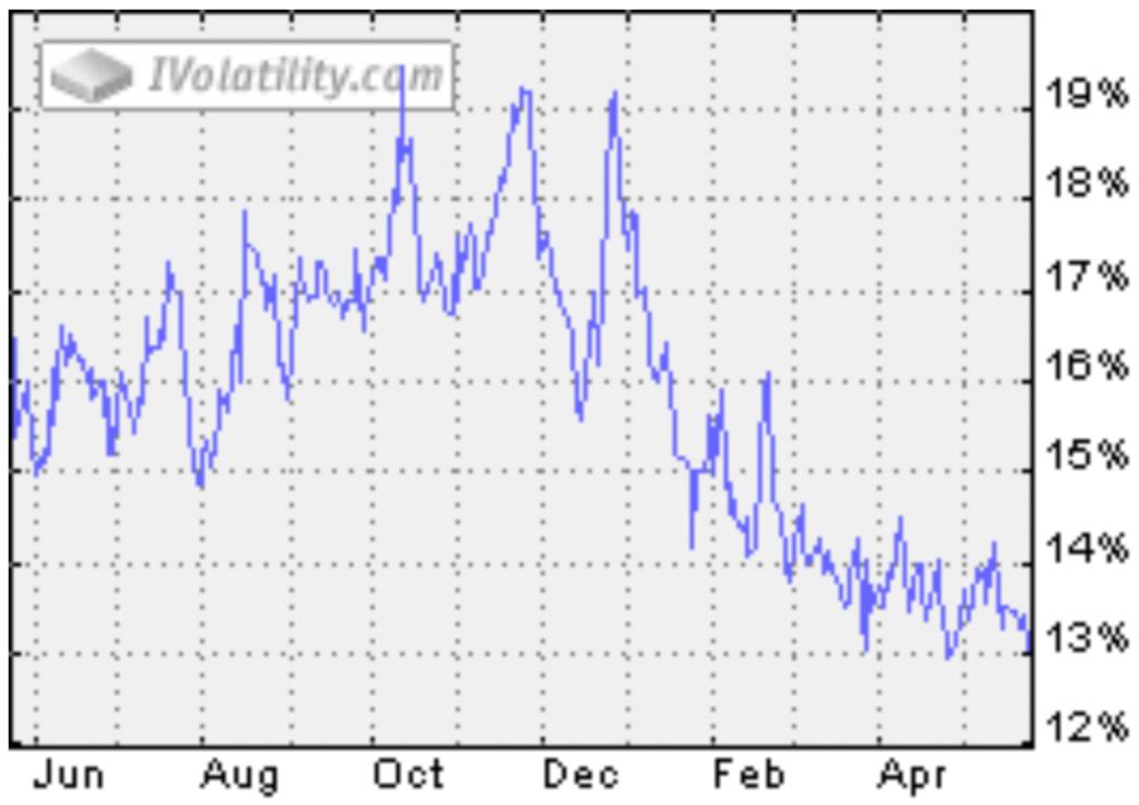 Silber Volatilität