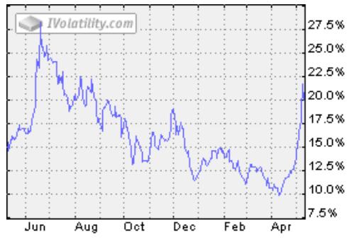Sojabohne Volatilität