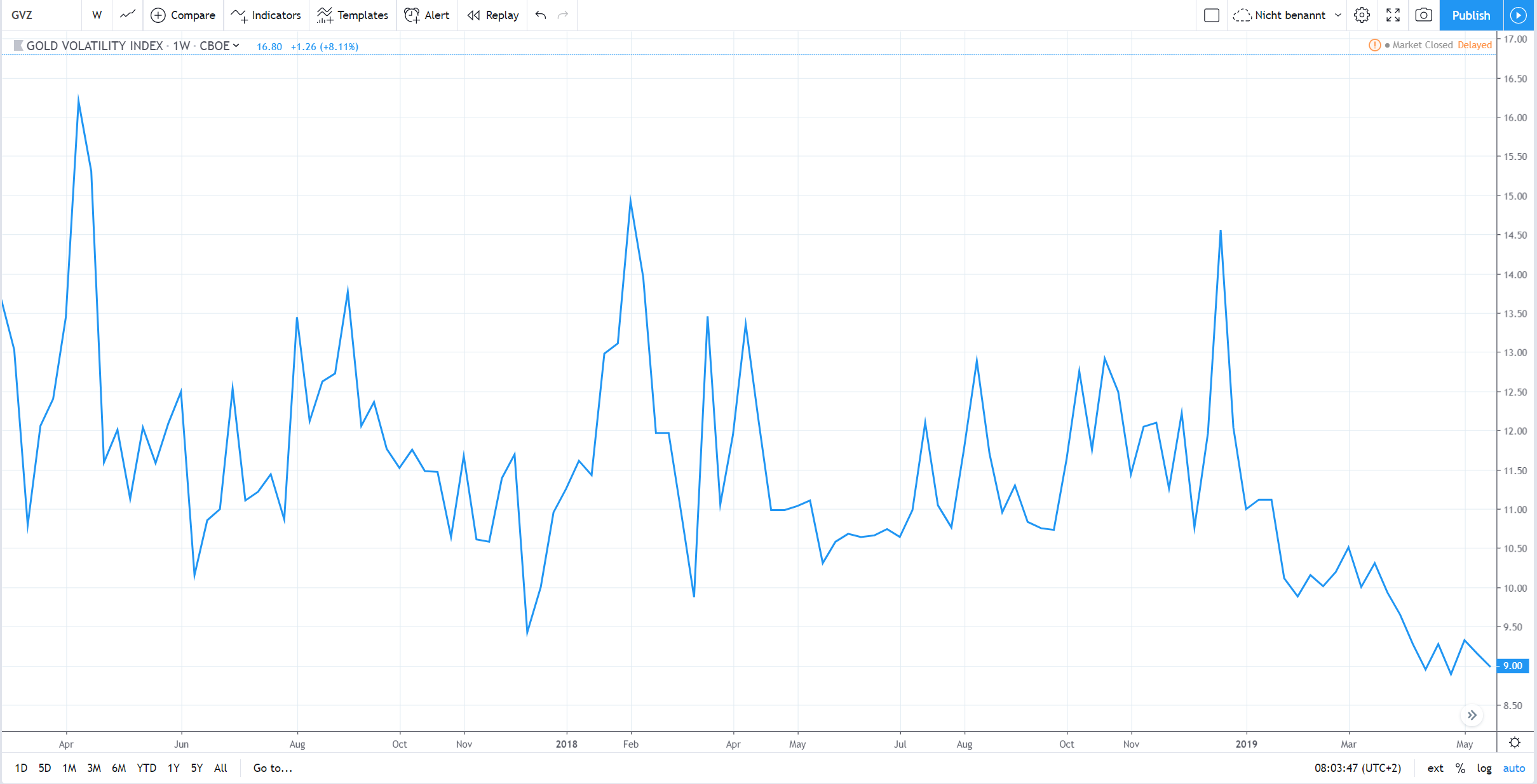 GVZ Gold Volatility - Volatilität in Gold