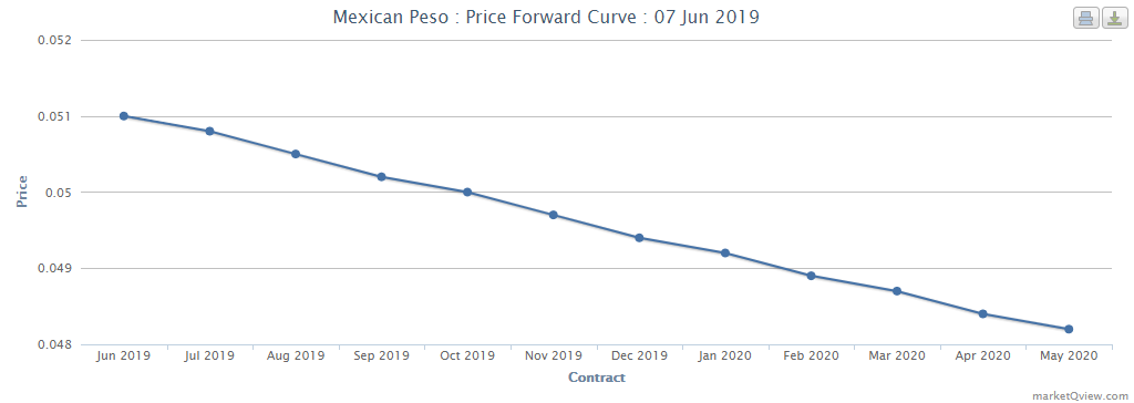 Terminstrukturkurve mexikanischer Peso