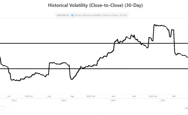 Historische Volatilität von Apple