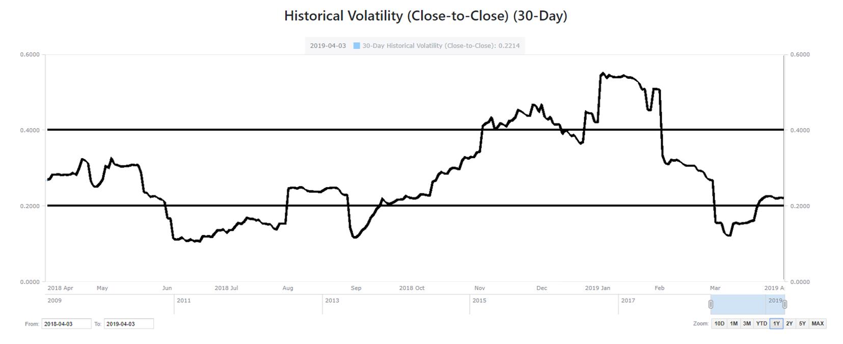 Historische Volatilität von Apple - Optionstheorie: Standardabweichung, Normalverteilung und historische Volatilität