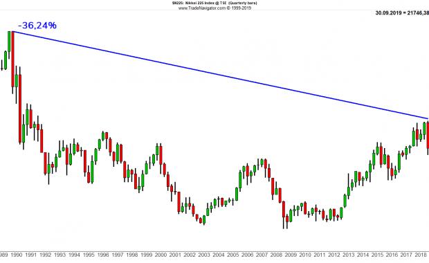 Nikkei 225 Preischart - Handel von Nikkei-Optionen