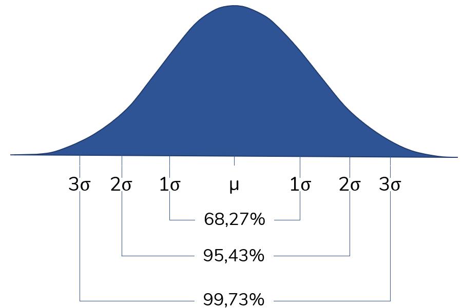 Normalverteilung - Optionstheorie: Standardabweichung, Normalverteilung und historische Volatilität