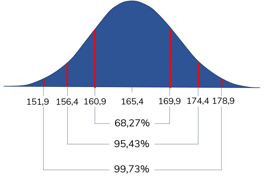 Normalverteilung Körpergrösse - Optionstheorie: Standardabweichung, Normalverteilung und historische Volatilität