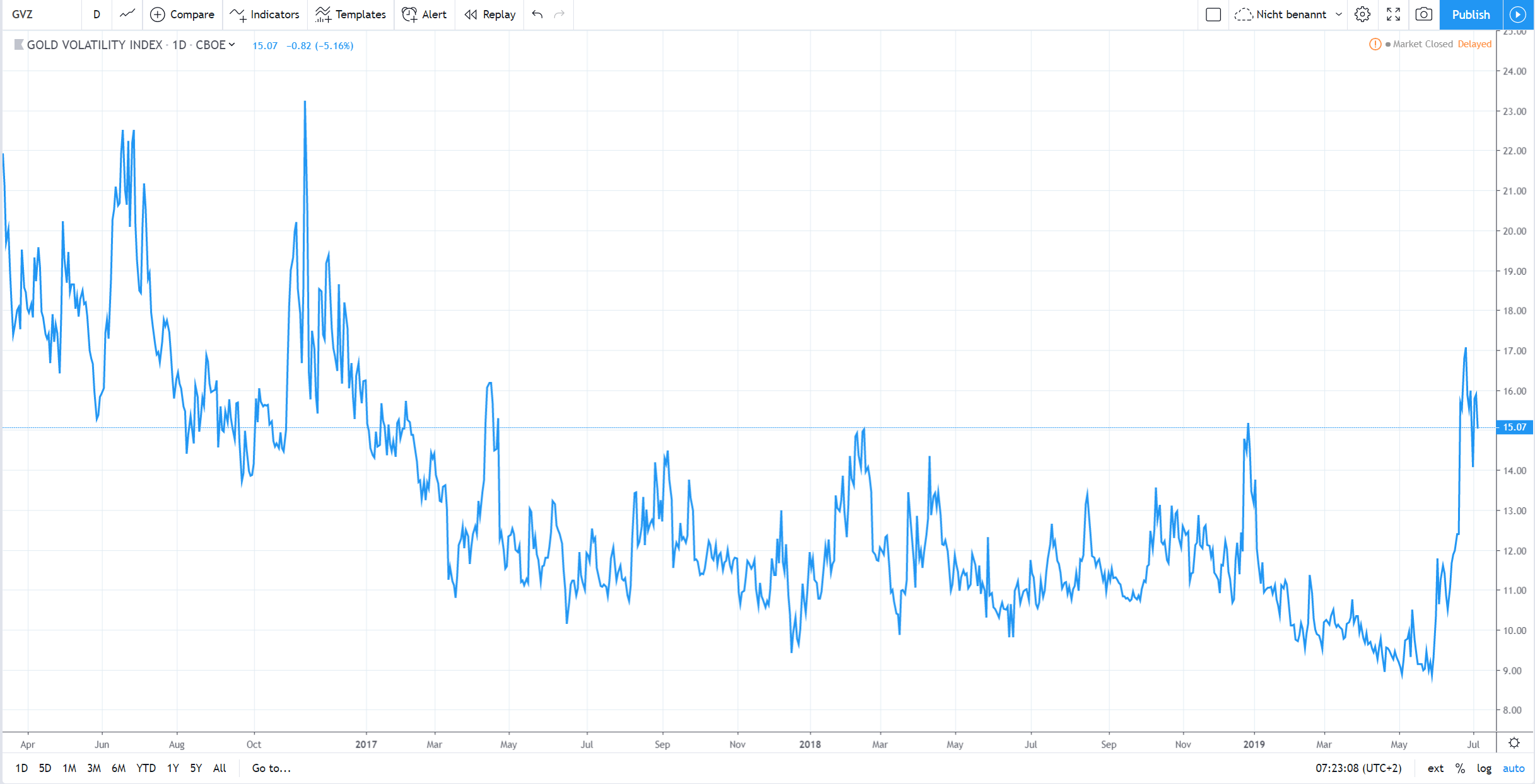 Volatiliaet Gold - Handelsidee in Gold
