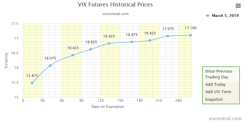 VIX Optionen und Futures