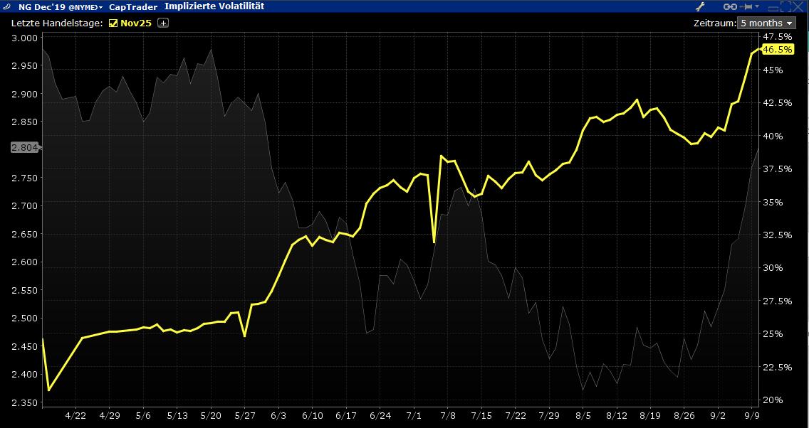Implizite Volatilität Erdgas