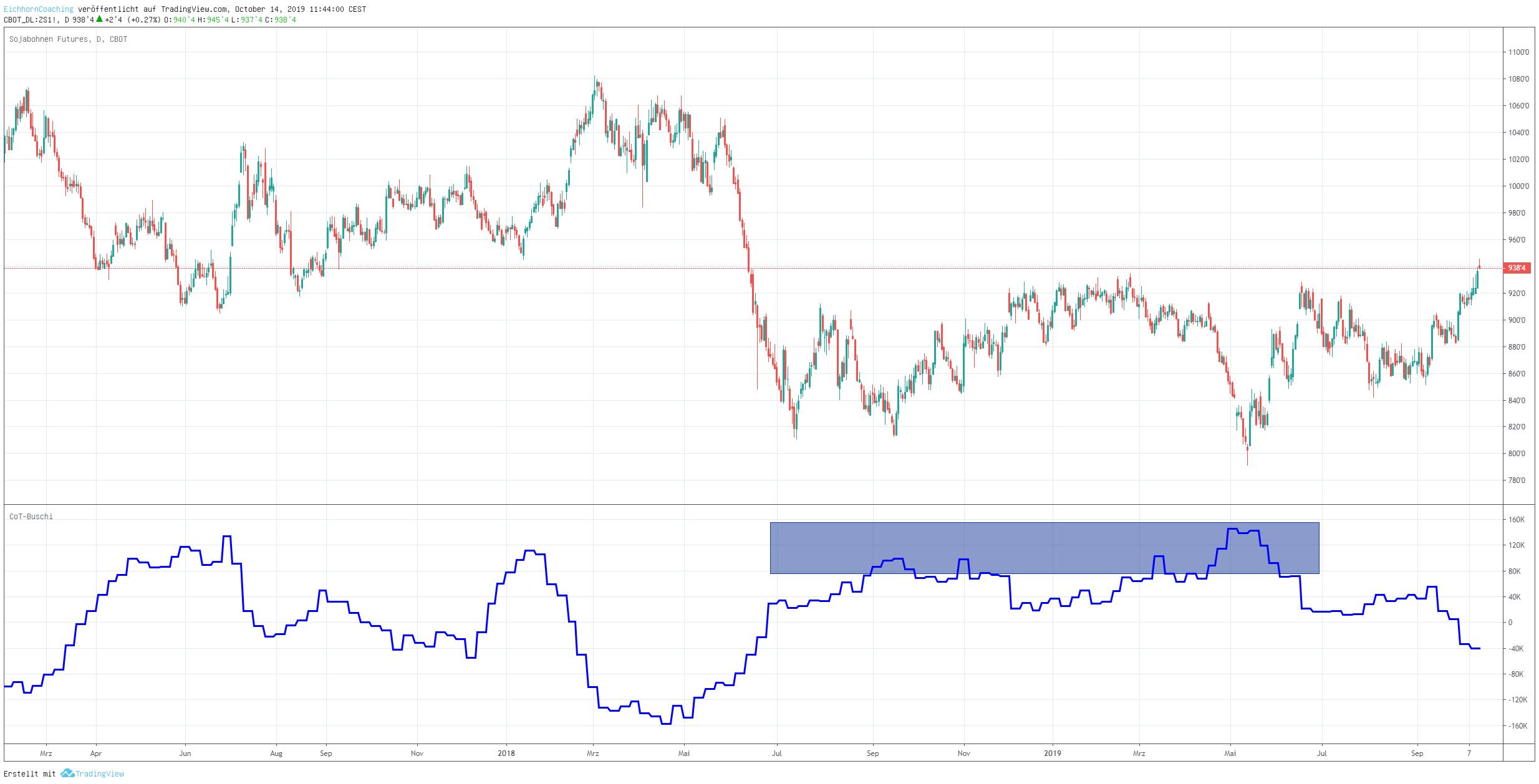 Handelskrieg und Sojabohnen