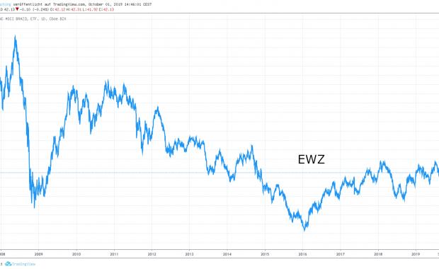 EWZ Chart - Optionshandel in Brasilien