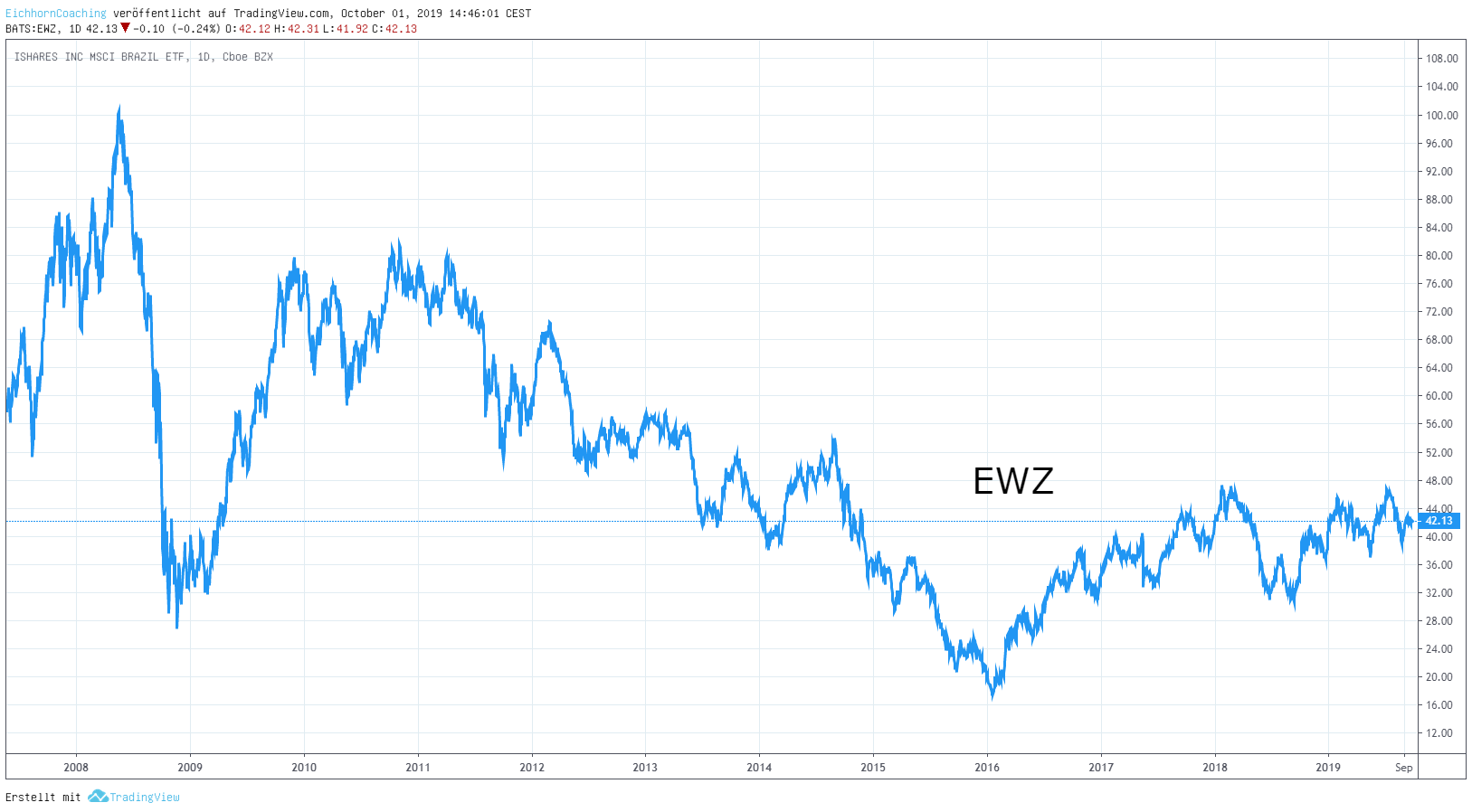 EWZ Chart - Optionshandel in Brasilien