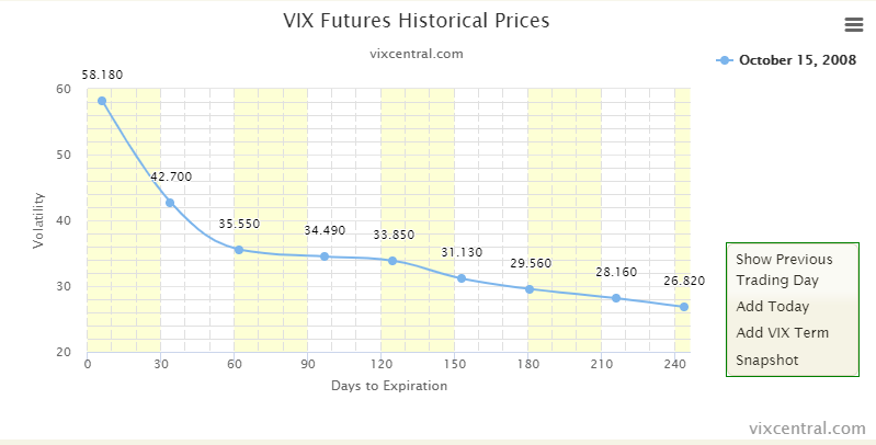 VIX_Backwardation