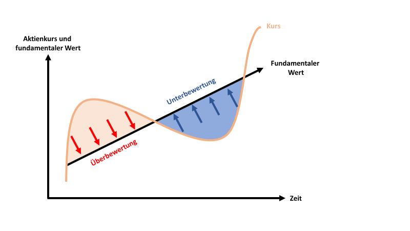 Mean-Reversion-Effekt