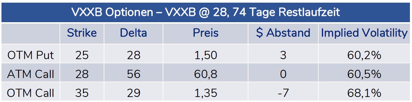 Upside Volatility Skew VXX