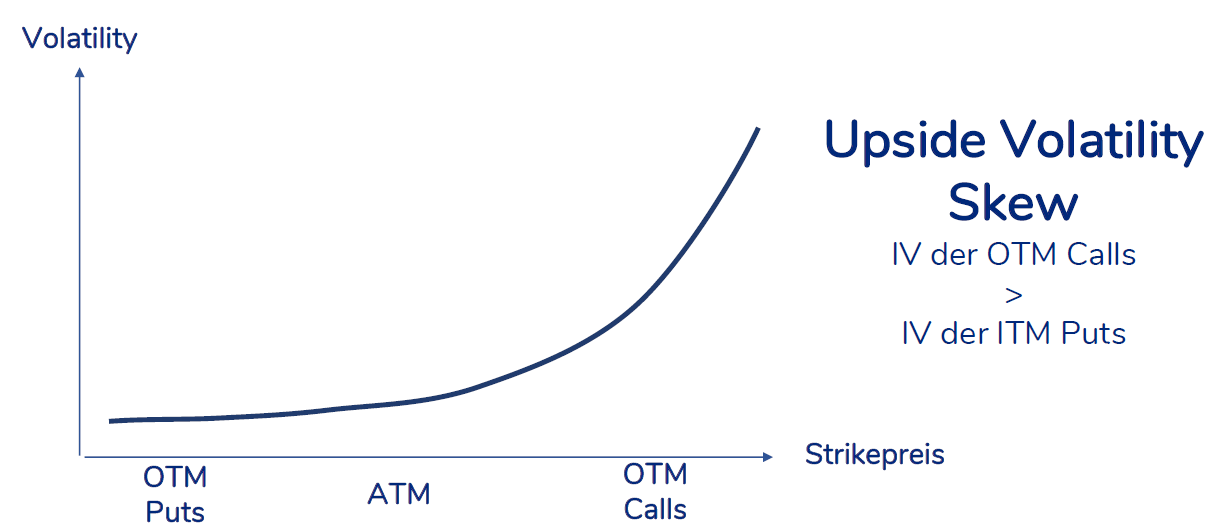 Upside Volatility Skew