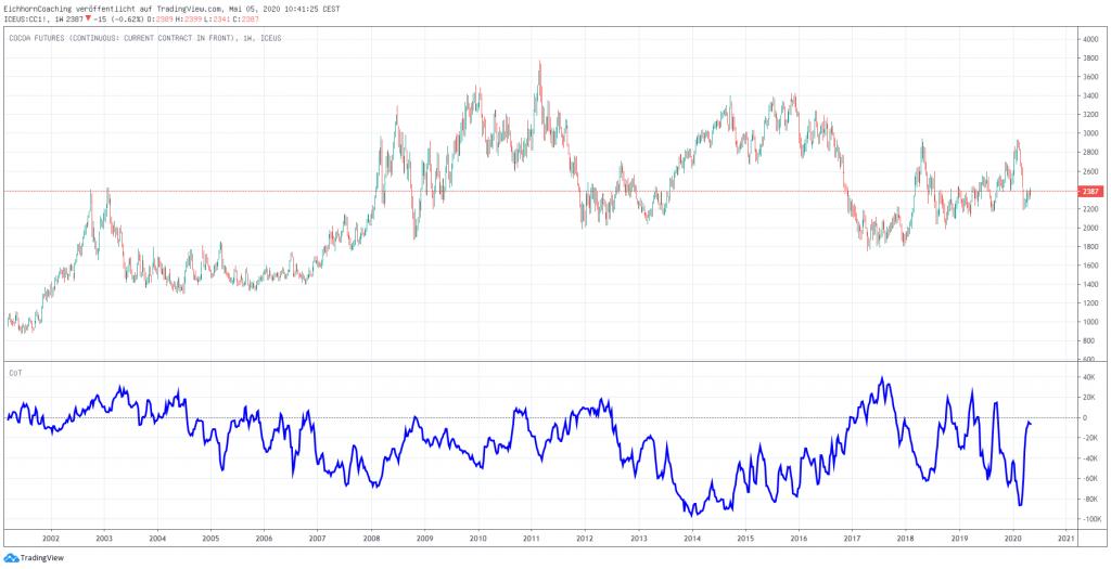 Rohstoffmärkte im Überblick - Soft-Märkte - Kakao CC