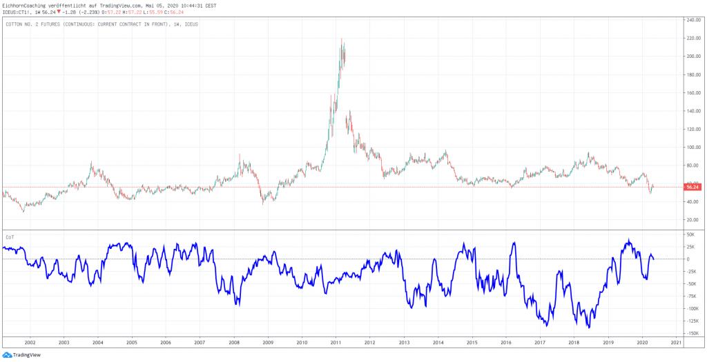 Rohstoffmärkte im Überblick - Soft-Märkte - Baumwolle CT