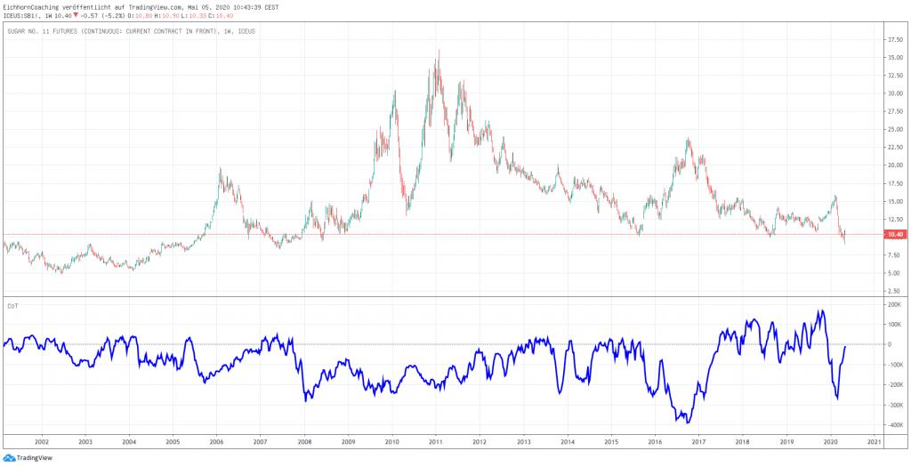Rohstoffmärkte im Überblick - Soft-Märkte - Zucker SB