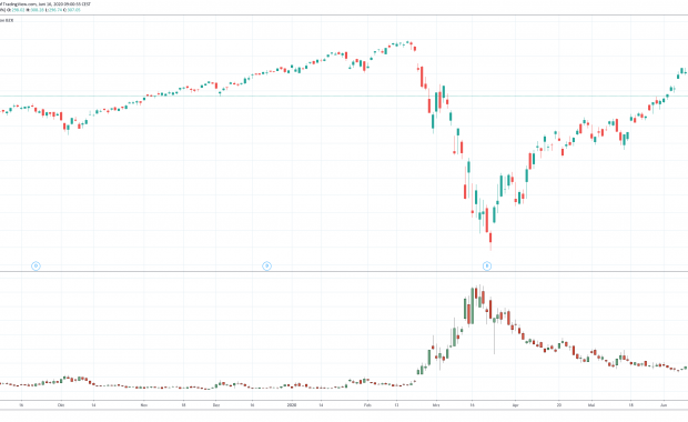 Kursrallye Aktienmarkt
