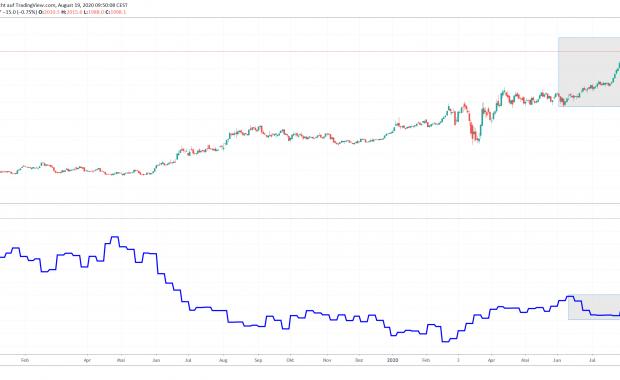 Gold-Preis Entwicklung - Warren Buffett kauft Gold