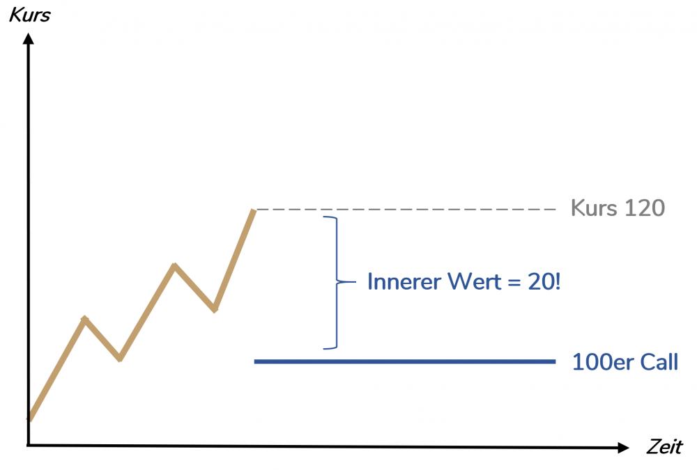 Innerer Wert Call-Option - Optionsprämie Beispiel