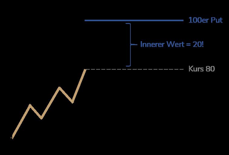 Innerer Wert Put-Option