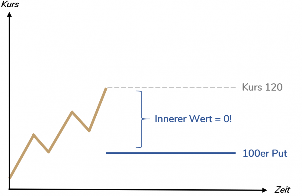 Out-of-the-Money-Put-Option - Optionsprämie Beispiel