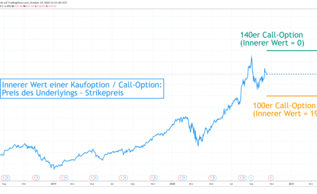 Innerer Wert -Kaufoption - Call-Option-Apple