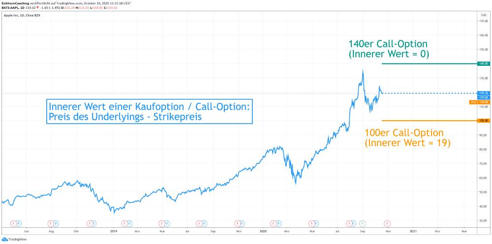 Innerer Wert -Kaufoption - Call-Option-Apple