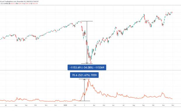 Corona Crash Portfolio Volatilität - Portfolio mit Put absichern