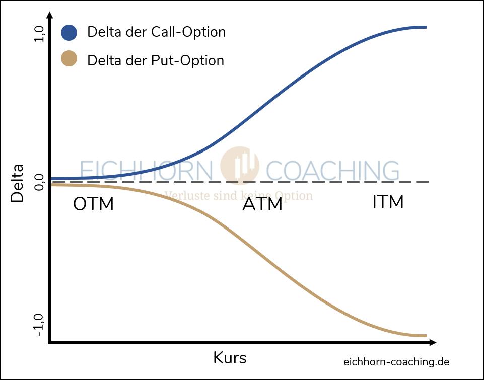 Optionsgriechen - Delta einer Option