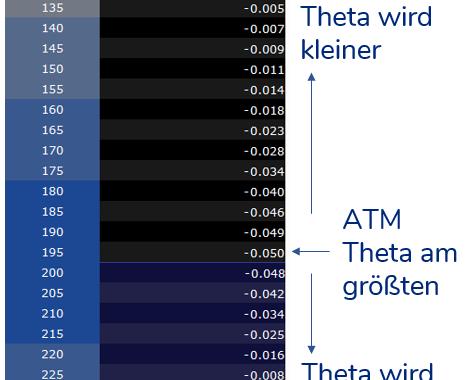 Theta - Optionsgriechen - Kennzahlen im Optionshandel