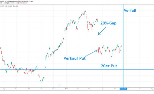 Cash Secured Put türkischer ETF TUR