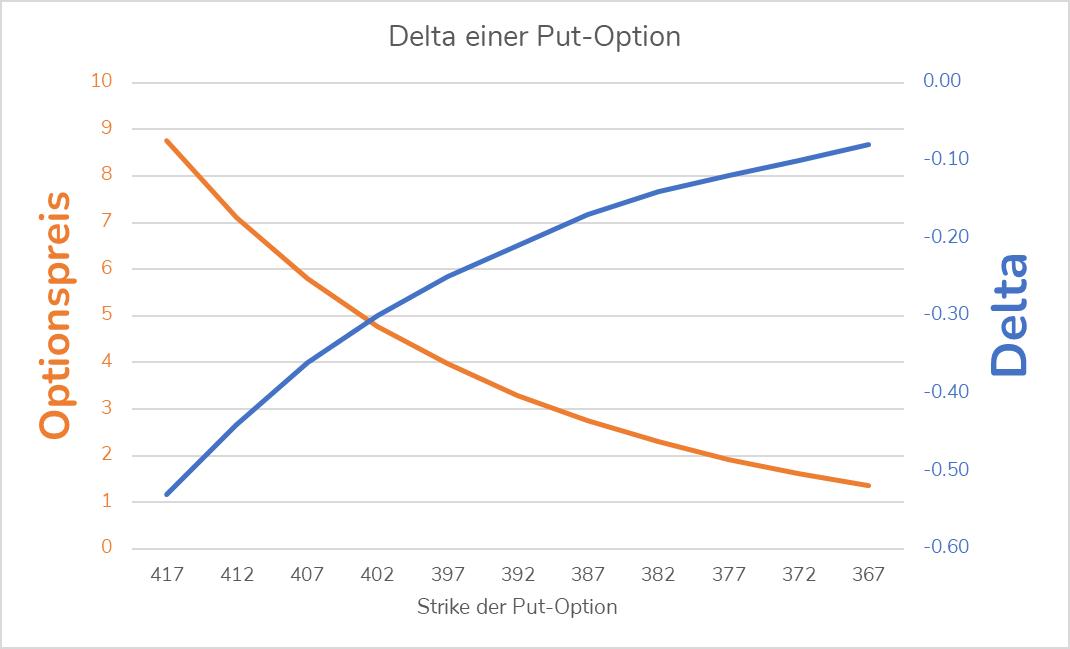 Das Delta einer Put-Option