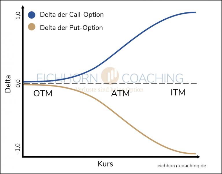 Delta-Optionen OTM ATM und ITM Optionen